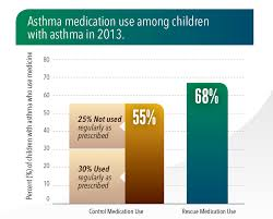Pediatric Vital Signs Chart 2018 Asthma In Children Vitalsigns Cdc
