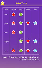 Step By Step Salat How To Learn Salat Salat Learning Ap