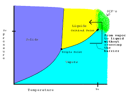 Liquid Ammonia Density Chart Supercritical Fluids Chemistry Libretexts
