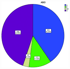 Abo Blood Type Chart Distribution Of Abo Blood Groups In The Patients With