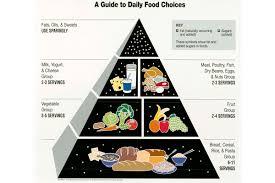 food pyramid 2014. Interesting Food With Food Pyramid 2014