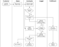 Documentation Process Flow Chart What Is Process Documentation And How To Do It Tallyfy