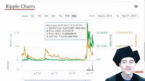 Transcribe For Bitcoin Litecoin Hardware Comparison Chart
