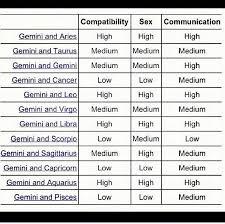 Punctual Pisces Zodiac Compatibility Chart Pisces And