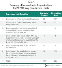 Hud Income Limits 2018 Chart Blog Chart Hud Fy 2018 Income Limits Ver 3 Novogradac