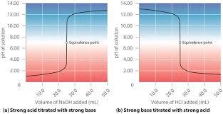 Risultati immagini per NaOH titration with HCl calculation