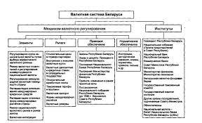 Курсовая работа Валютный рынок Республики Беларусь ru Под валютным механизмом понимают правовые нормы и инструменты их представляющие как на национальном так и на международном уровнях см рис 1 1
