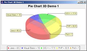 Create Pie Chart In Java Jfreechart Pie Chart 3d Demo 1 Pie Chart 3d Chart Java