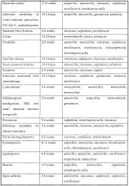 Doxycycline Suspension Storage