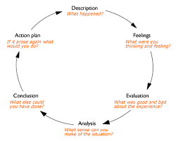 reflective writing about gibbs reflective cycle oxford brookes  the reflective cycle gibbs diagram