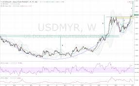 Myr To Usd Chart The Era Of Usd Myr 5 0 In The Coming 2017 Candlestick