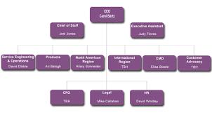 Cmo Org Chart Carol Bartz Gets New Yahoo Org Chart Half Right