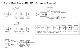 review cerwin vega p1000x powered speaker ask audio fig 4 p1000x signal flow chart