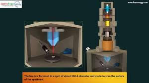 Working Of Scanning Electron Microscope Youtube