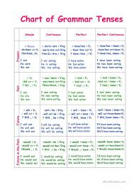 English Verb Tenses Chart Worksheets Chart Of Tenses Worksheet Free Esl Printable Worksheets