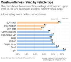 Ive Always Wondered Are Suvs And 4wds Safer Than Other Cars