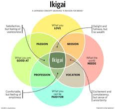 Venn Diagram Tutorial Pdf Finding Your Lifes Meaning A Quest To Discover Ikigai