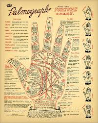 Antique Palmistry Fortune Telling Chart 8x10 Or 16x20 Wall Art Instant Digital Download 600dpi File Palm Reading Occult