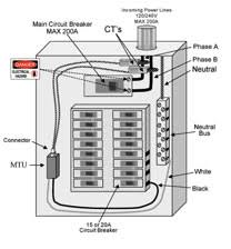 old breaker panel can lead to dimming lights hire the best Breaker Box Wiring Diagram and can tell you about the breaker panels that are available in different ranges for example if you need to upgrade or install a new breaker panel breaker box wiring diagram 220