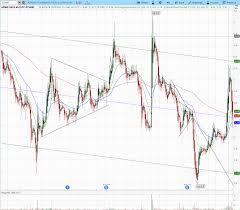 Sandoz Stock Chart Adamis And Novartis Gunning For Mylans Epipen Adamis