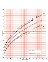 Child Height Centile Chart A Height For Age Percentiles For 0 To 36 Months For Boys B