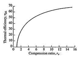 Chevy 350 Compression Ratio Chart Heres What Compression Ratio Actually Means And Why It