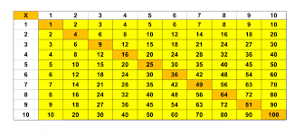 Addition And Multiplication Tables For Students With Low Vision ...