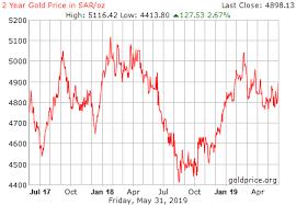 Saudi Gold Price Chart Gold Rate In Saudi December 2019