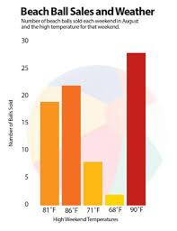 Examples Of Good Charts Make Captivating Charts And Graphs Macworld