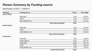 sample balance sheet for non profit non profit operating budget template luxury non profit operating bud