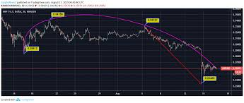 Ripple Price Analysis Xrp Records 8 Downtrend Within 30