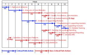 Critical Path Charts Figure 8 Critical Path Analysis Ghant Chart
