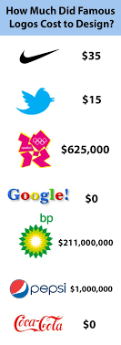 How Much To Design A Logo How Much Did Famous Logos Cost To Design Pics Famous
