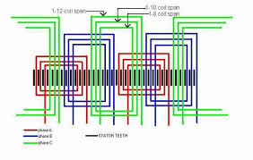 Hasil gambar untuk rewinding motor 3 phase