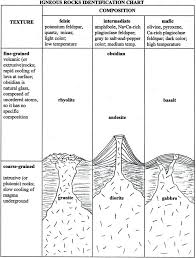 Pin By Cave Man On Nature Science Igneous Rock Geology
