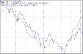 Stock Market Chart Last 6 Months Us Stock Markets Developing Bullish Pattern The Market