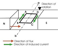 electric generator diagram. Single-loop-dc-generator-3 Electric Generator Diagram