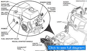 husqvarna st224 snow blower review chainsaw journal troy bilt snow blower engine diagram husqvarna st224 best single stage snow blower operation