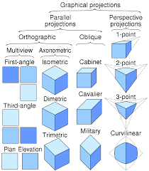 3d Projection Wikipedia