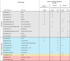 Table 3 From Mineralogical Evidence Of Galvanic Corrosion In