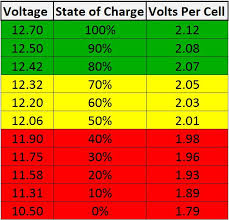Battery Voltage Charts Awps Renewable Energy Ltd