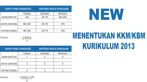 Maybe you would like to learn more about one of these? Cara Menentukan Kbm Kkm Kurikulum 2013 Youtube