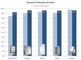 Air Cleaner Comparison Chart Air Pollution And Air Purifier Data Smart Air Filters Data