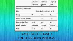 Dash Diet Phase 1 Dash Diet Phase 1 Plan