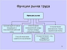 Конспект и презентация к уроку экономики Рынок труда Уроки  Целевая