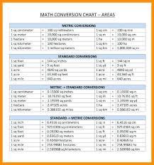 Cm To Mm Converter Chart Kilometer Hectometer Dekameter