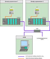 Автоматизация на ОАО БрАЗ отчет по практике doc Структура АСУ ТП газоочистной установкой