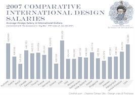 Interior Design Annual Salary Armeniephotos New Interior Design Annual Salary