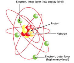 Diagram Of An Atom Atom Diagram Photoelectric Effect Electricity Is A Flow Of