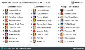 App Store Game Charts The Top Mobile Apps Games And Publishers Of Q2 2019